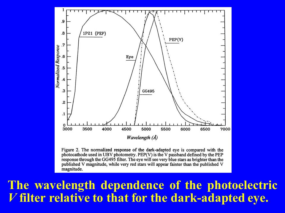 The wavelength dependence of the photoelectric V filter relative to that for the dark-adapted eye.