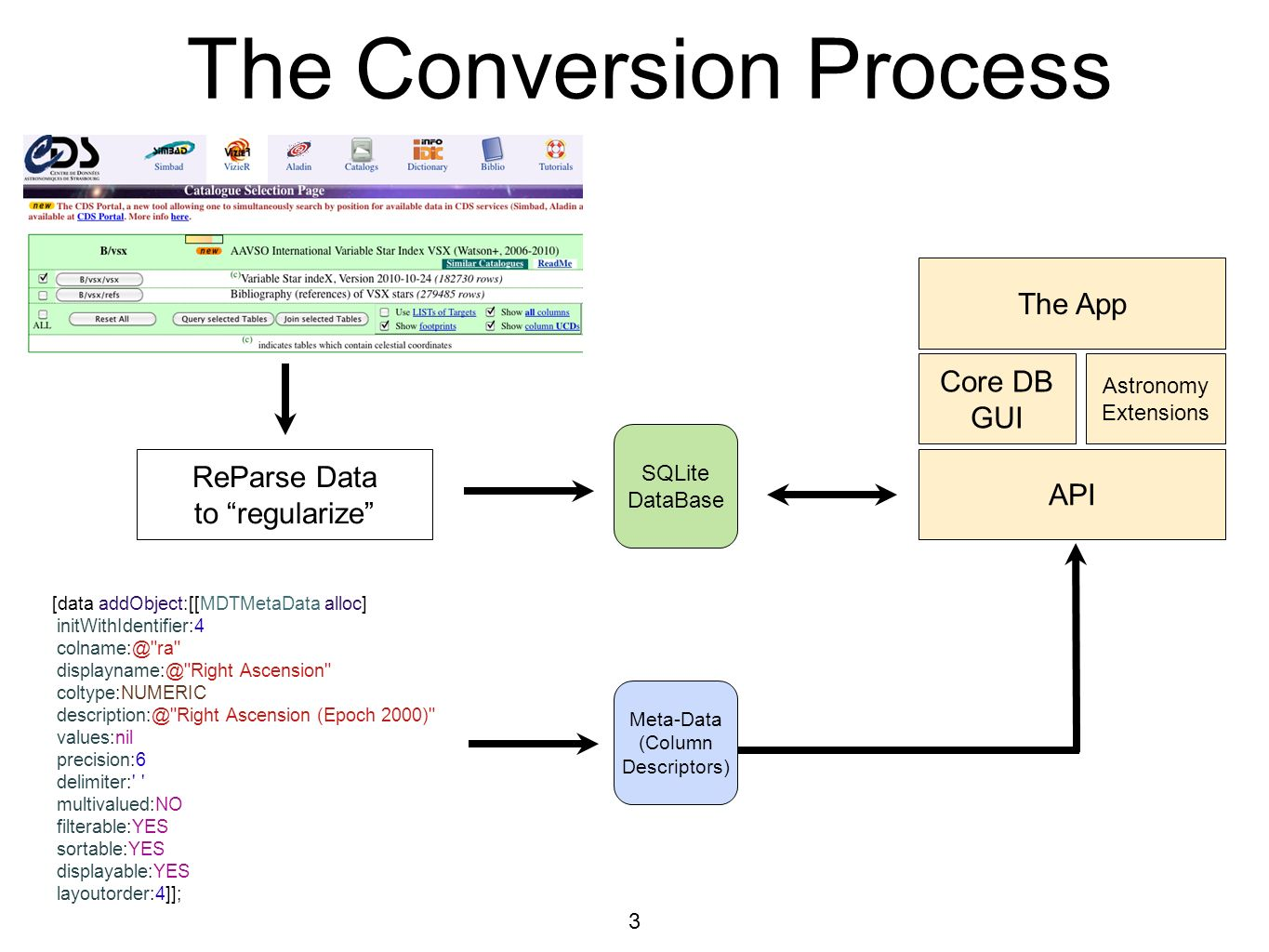 The Conversion Process 3 ReParse Data to regularize SQLite DataBase Meta-Data (Column Descriptors) [data addObject:[[MDTMetaData alloc] initWithIdentifier:4 colname:@ ra displayname:@ Right Ascension coltype:NUMERIC description:@ Right Ascension (Epoch 2000) values:nil precision:6 delimiter: multivalued:NO filterable:YES sortable:YES displayable:YES layoutorder:4]]; API Core DB GUI Astronomy Extensions The App
