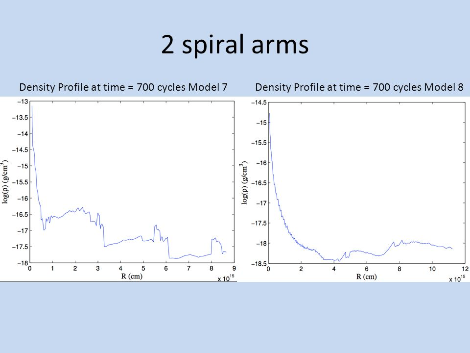 2 spiral arms Density Profile at time = 700 cycles Model 7Density Profile at time = 700 cycles Model 8