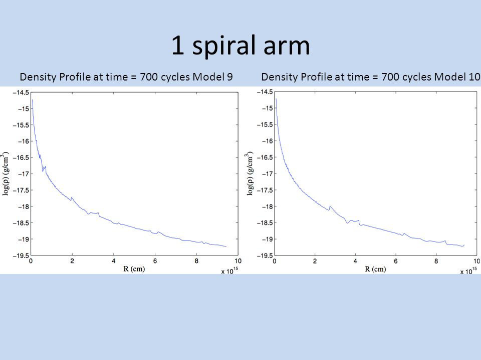 1 spiral arm Density Profile at time = 700 cycles Model 9Density Profile at time = 700 cycles Model 10