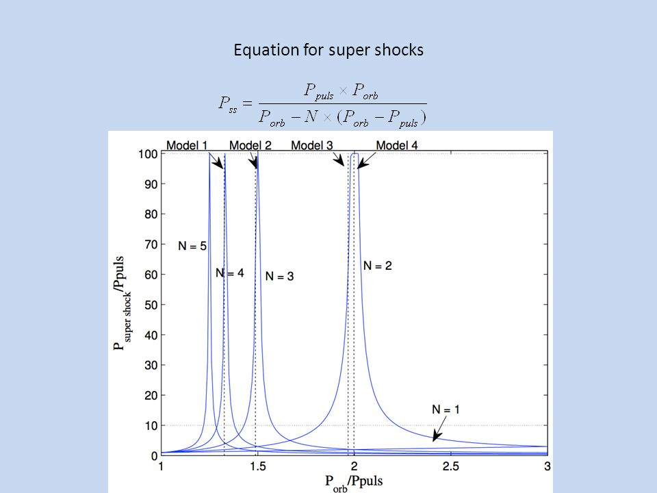 Equation for super shocks