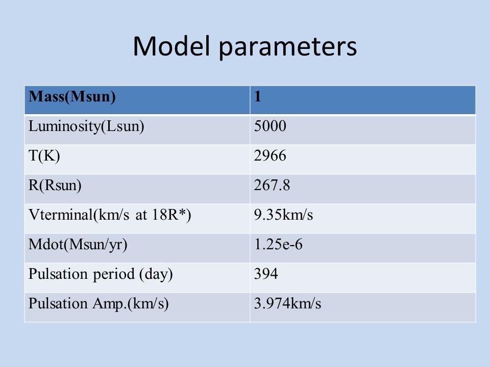 Model parameters Model NO.Mp(Mjupit er) D (Rstar)Porb (days)# of spiralsTss (Ppuls) 1 21.01889522.43460 2 51.01889522.43460 3 51.1586.1360 4 81.1586.1360 5 101.1586.1360 6 121.1586.1360 7 101.325775.082260 8 101.339786.942400 9 1012.9423640160 10 2018.187394001100