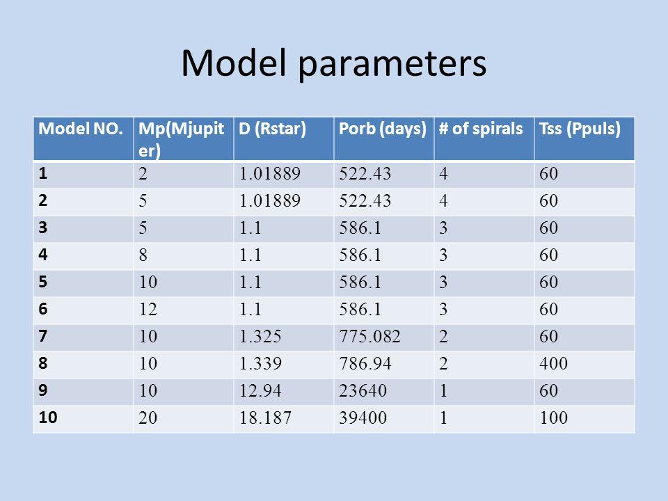 1 spiral arm Density color map of Model 9Density color map of Model 10