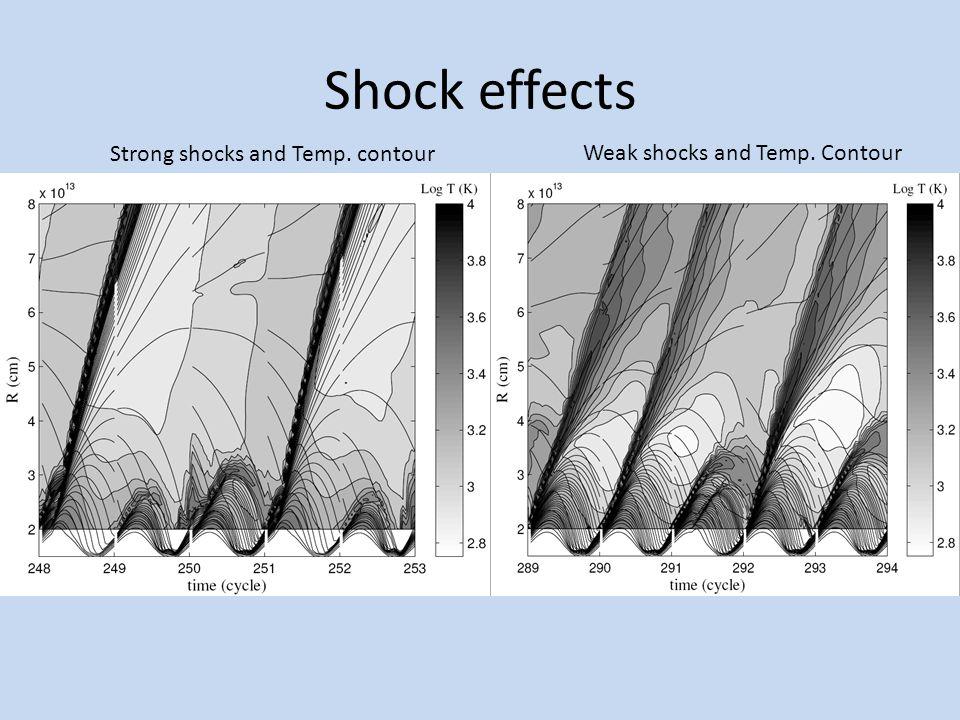 Equation for super shocks