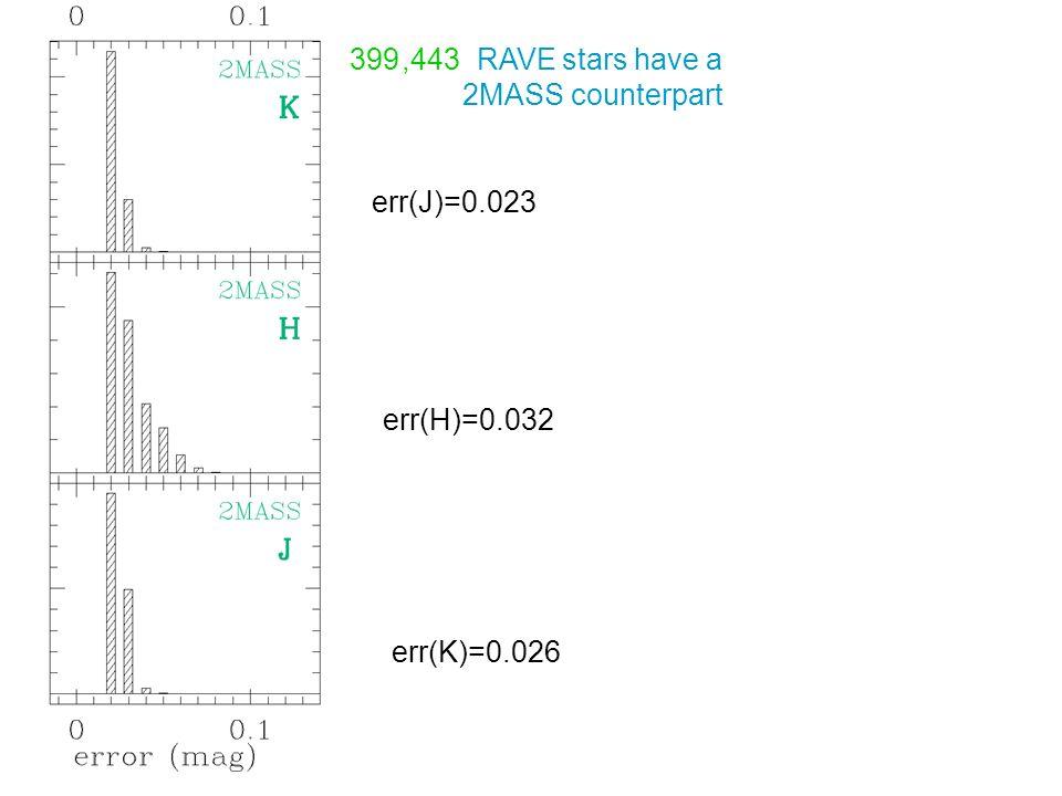 399,443 RAVE stars have a 2MASS counterpart err(J)=0.023 err(H)=0.032 err(K)=0.026