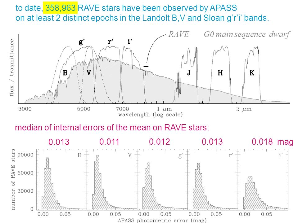 G0 main sequence dwarfRAVE to date, 358,963 RAVE stars have been observed by APASS on at least 2 distinct epochs in the Landolt B,V and Sloan gri bands.