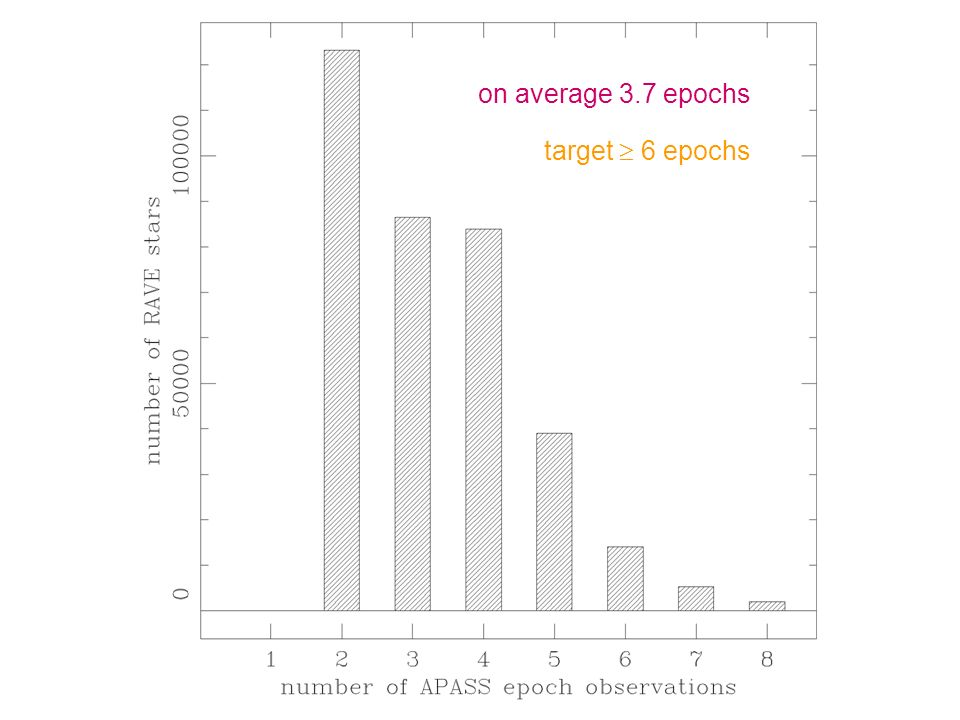 on average 3.7 epochs target 6 epochs