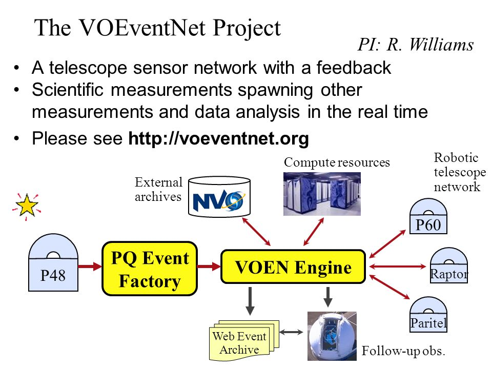 The VOEventNet Project A telescope sensor network with a feedback Scientific measurements spawning other measurements and data analysis in the real time Please see   P48 PQ Event Factory VOEN Engine P60 Raptor Paritel Web Event Archive External archives Compute resources Robotic telescope network Follow-up obs.