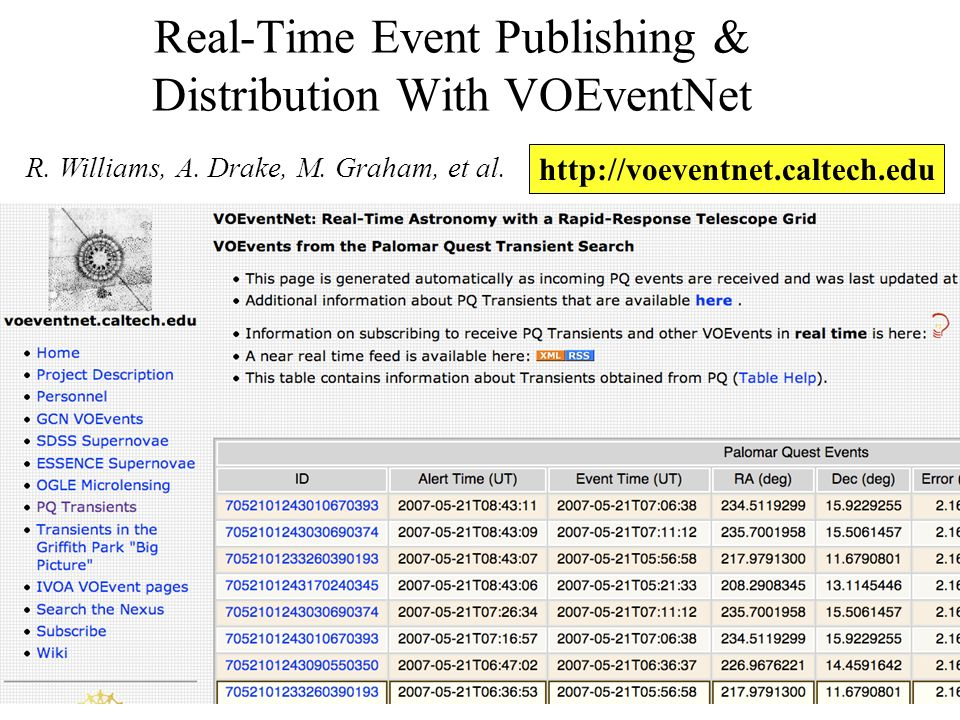 Real-Time Event Publishing & Distribution With VOEventNet R.