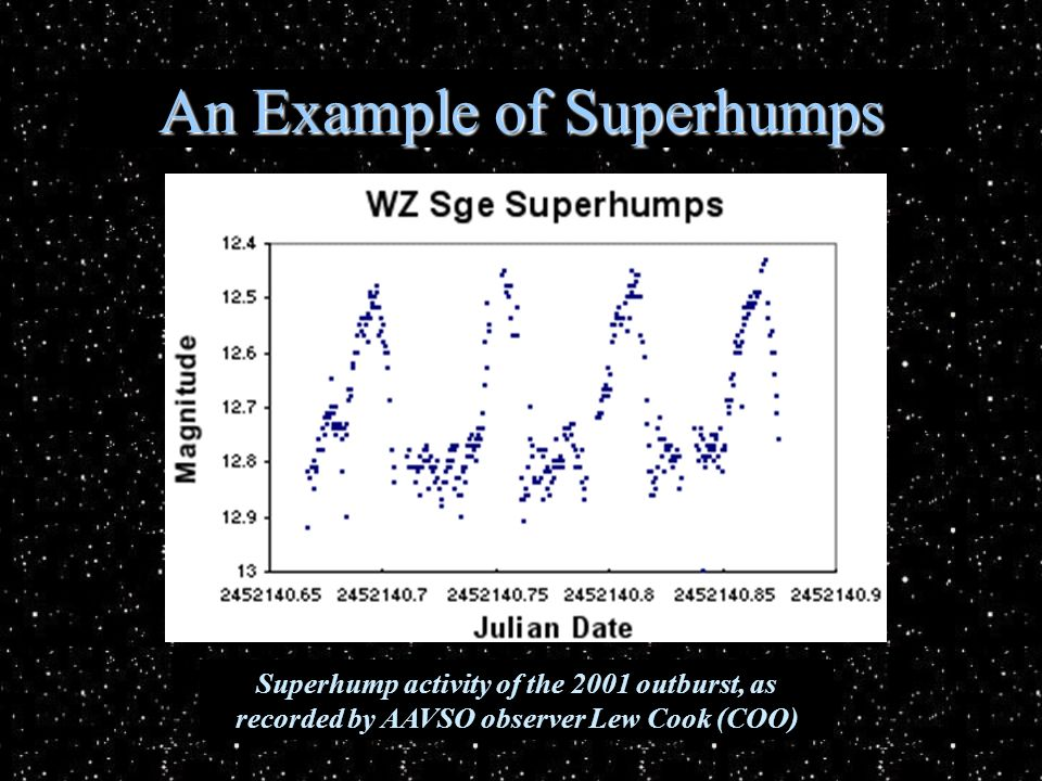 An Example of Superhumps Superhump activity of the 2001 outburst, as recorded by AAVSO observer Lew Cook (COO)