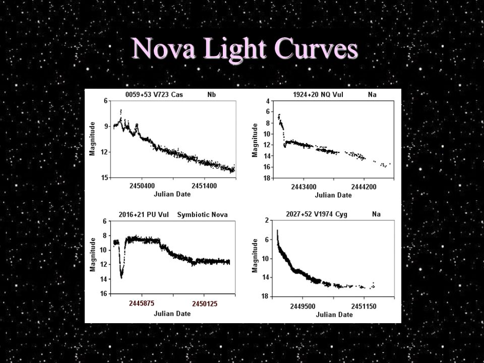 Nova Light Curves