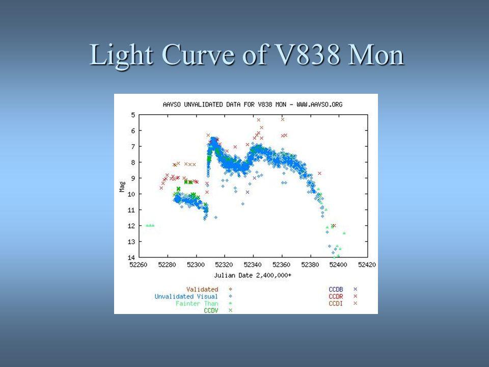 Light Curve of V838 Mon