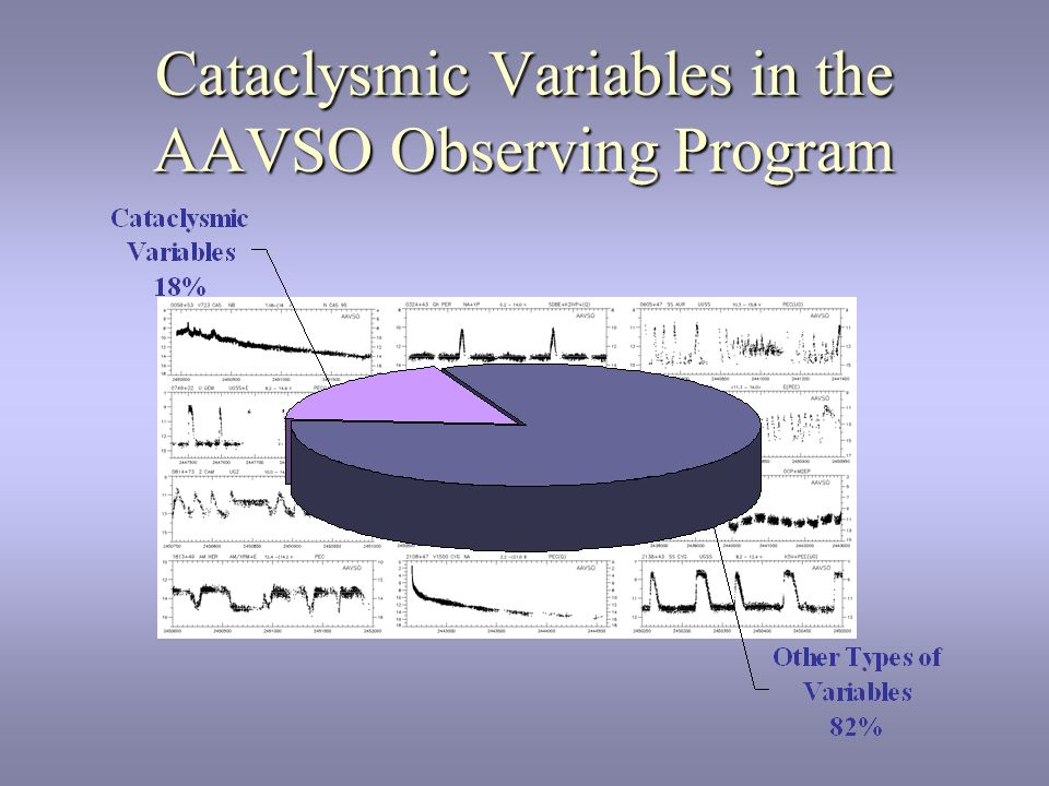 Cataclysmic Variables in the AAVSO Observing Program