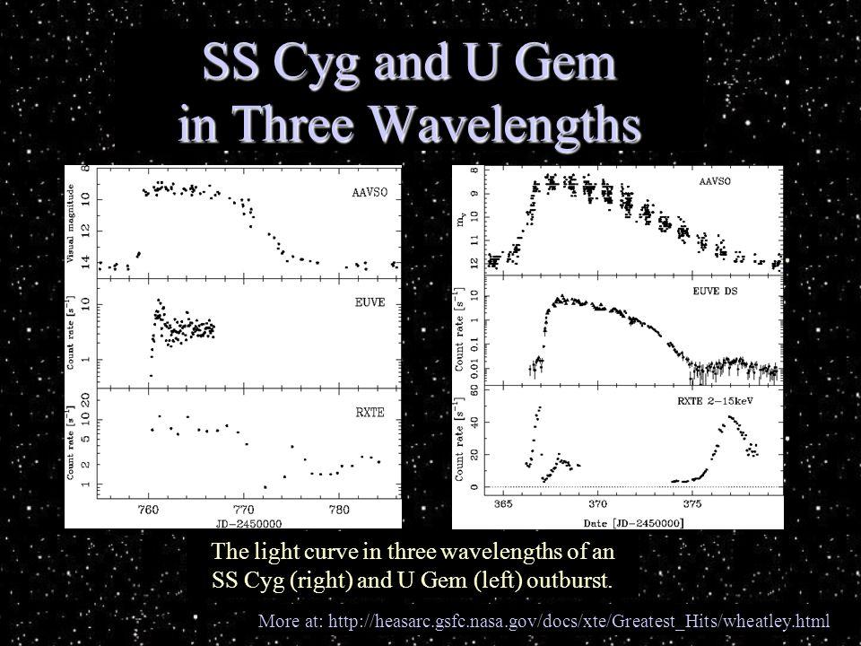 SS Cyg and U Gem in Three Wavelengths The light curve in three wavelengths of an SS Cyg (right) and U Gem (left) outburst.