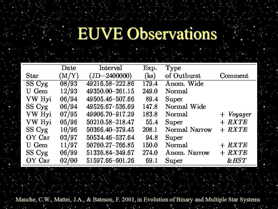 EUVE Observations Mauche, C.W., Mattei, J.A., & Bateson, F.