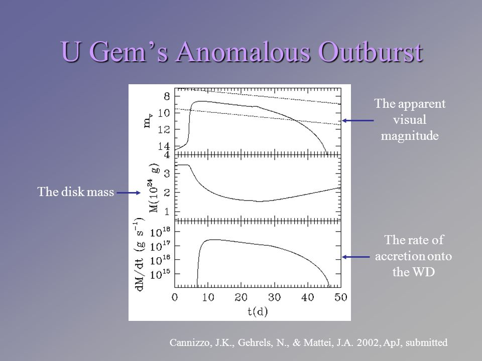 U Gems Anomalous Outburst The apparent visual magnitude The disk mass The rate of accretion onto the WD Cannizzo, J.K., Gehrels, N., & Mattei, J.A. 20