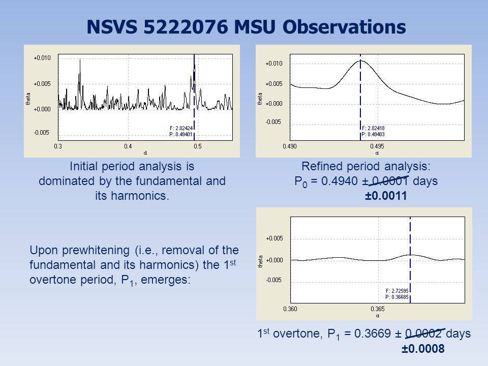 NSVS 5222076 MSU Observations Initial period analysis is dominated by the fundamental and its harmonics. Refined period analysis: P 0 = 0.4940 ± 0.000