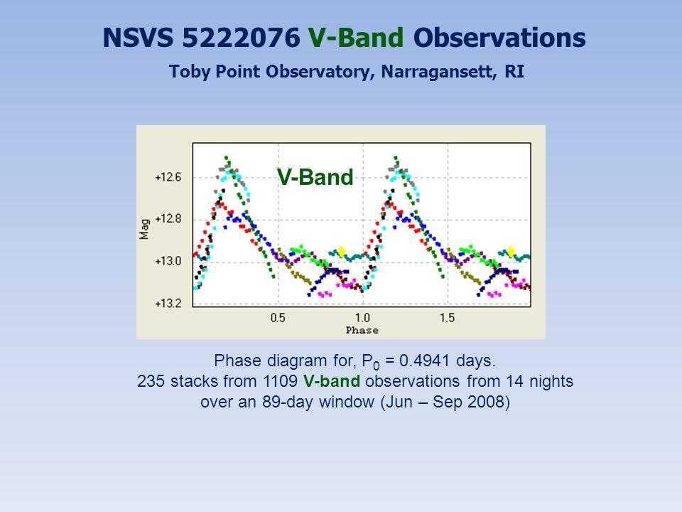 NSVS 5222076 V-Band Observations Toby Point Observatory, Narragansett, RI Phase diagram for, P 0 = 0.4941 days. 235 stacks from 1109 V-band observatio