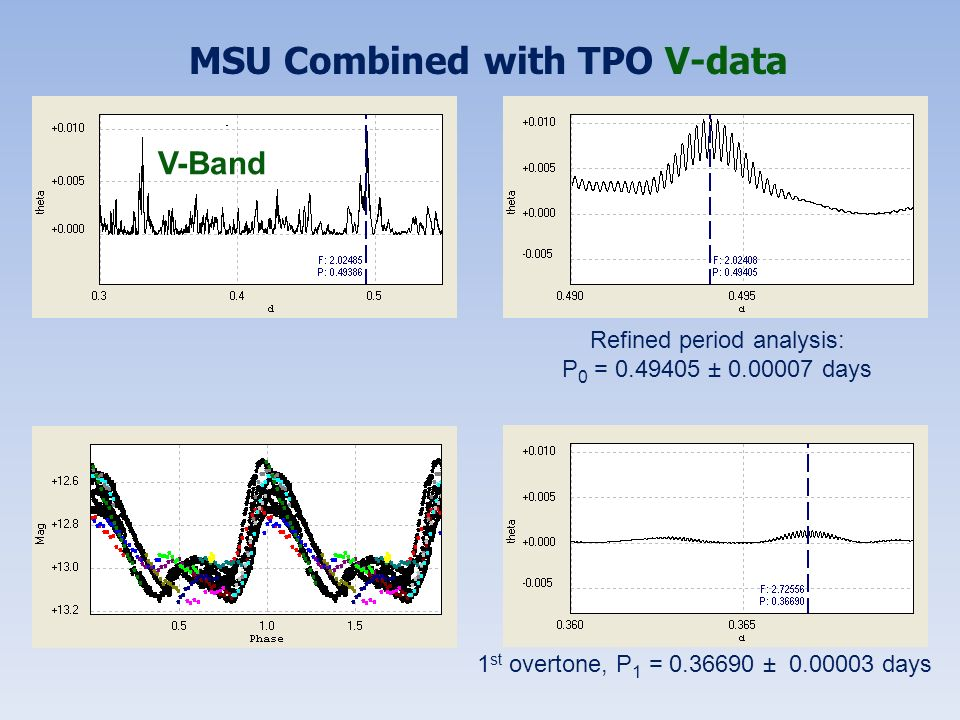 MSU Combined with TPO V-data V-Band Refined period analysis: P 0 = 0.49405 ± 0.00007 days 1 st overtone, P 1 = 0.36690 ± 0.00003 days