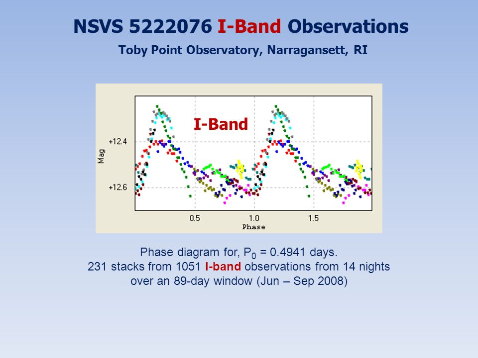 NSVS 5222076 I-Band Observations Toby Point Observatory, Narragansett, RI Phase diagram for, P 0 = 0.4941 days. 231 stacks from 1051 I-band observatio