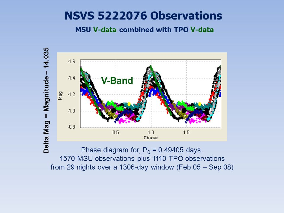 NSVS 5222076 Observations MSU V-data combined with TPO V-data Phase diagram for, P 0 = 0.49405 days. 1570 MSU observations plus 1110 TPO observations