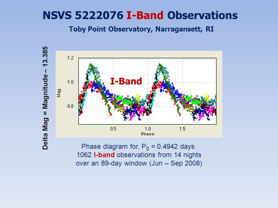 NSVS 5222076 I-Band Observations Toby Point Observatory, Narragansett, RI Phase diagram for, P 0 = 0.4942 days. 1062 I-band observations from 14 night