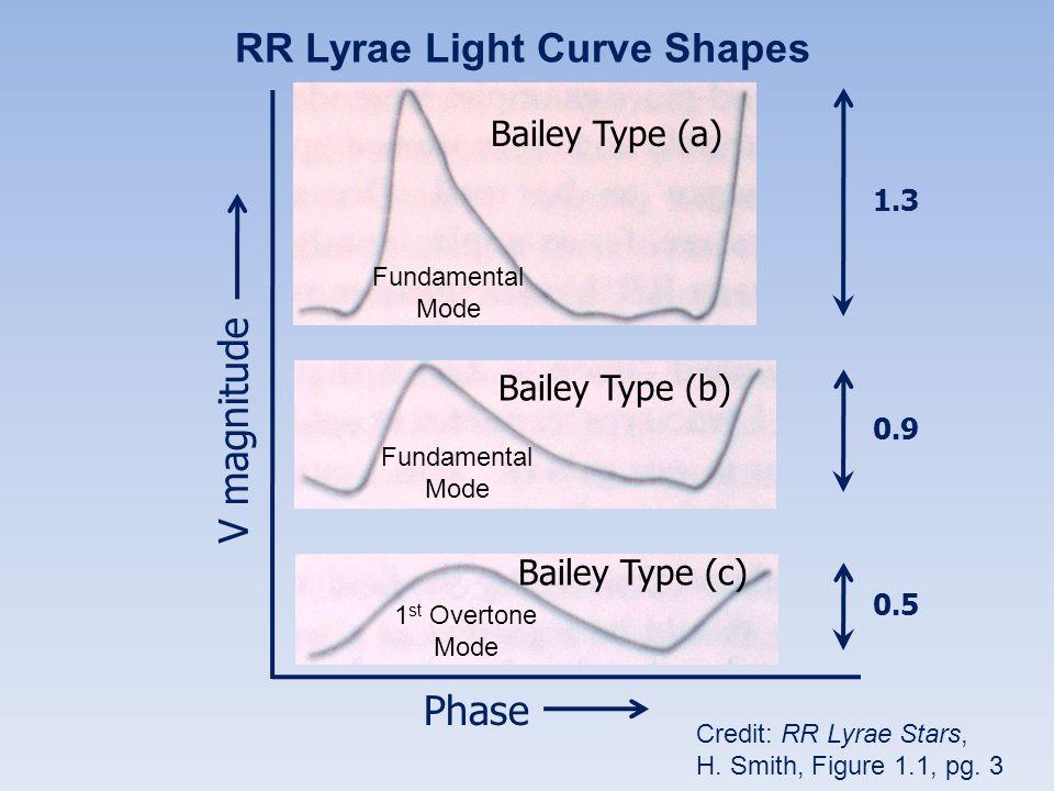 RR Lyrae Light Curve Shapes Phase 1.3 0.9 0.5 V magnitude Bailey Type (a) Bailey Type (b) Bailey Type (c) Credit: RR Lyrae Stars, H. Smith, Figure 1.1
