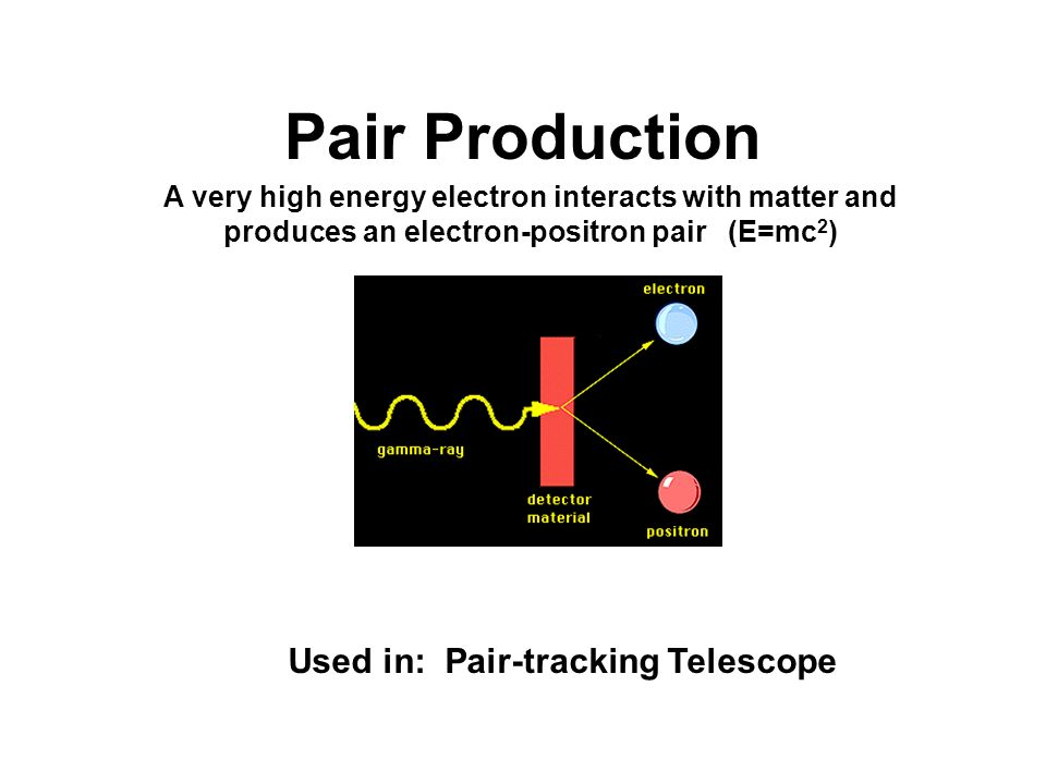 Pair Production A very high energy electron interacts with matter and produces an electron-positron pair (E=mc 2 ) Used in: Pair-tracking Telescope