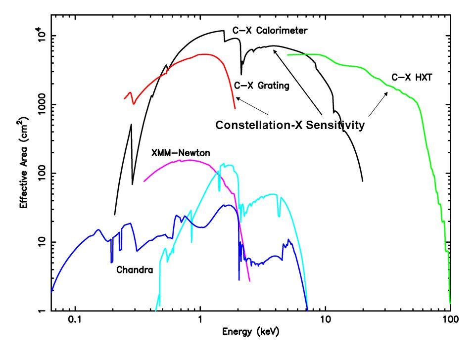 Constellation-X Sensitivity