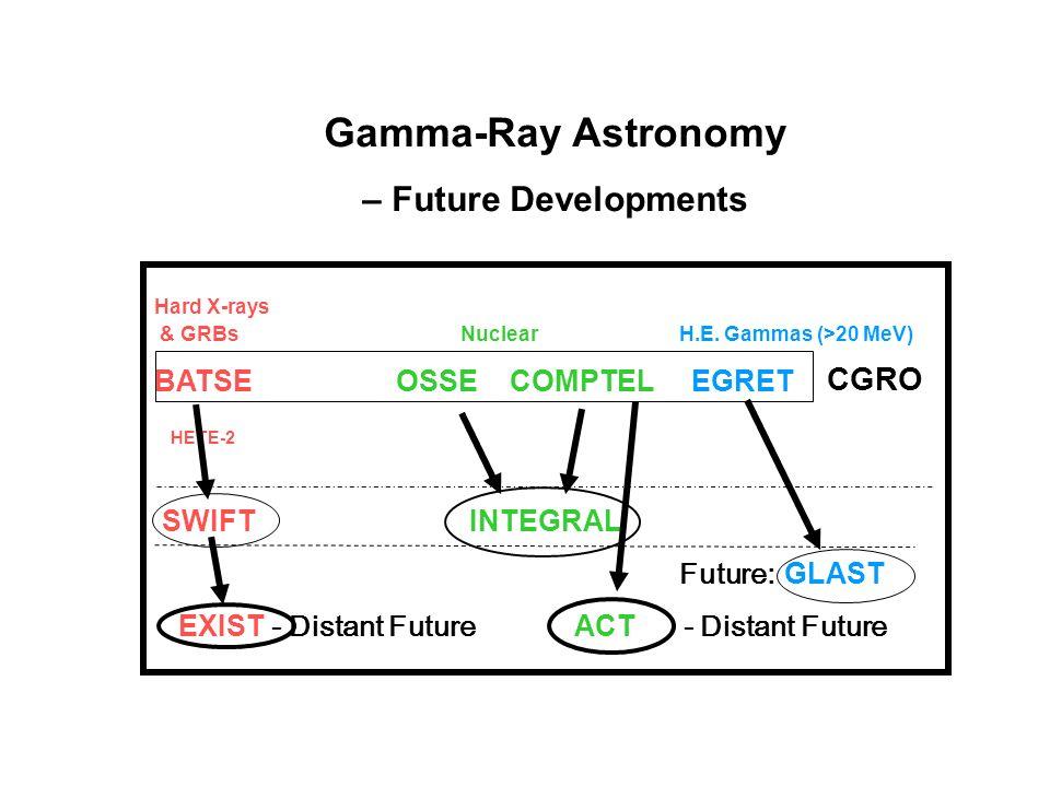 Gamma-Ray Astronomy – Future Developments Hard X-rays & GRBs NuclearH.E. Gammas (>20 MeV) BATSE OSSE COMPTEL EGRET HETE-2 SWIFT INTEGRAL Future:GLAST