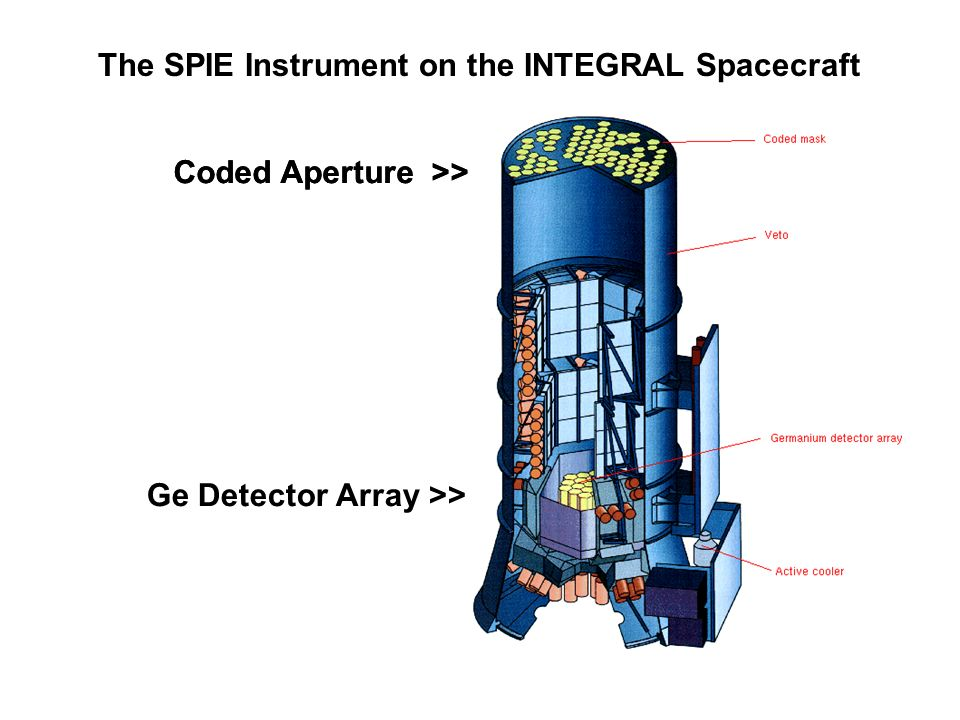 The SPIE Instrument on the INTEGRAL Spacecraft Coded Aperture >> Ge Detector Array >>