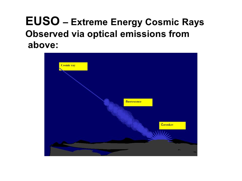 EUSO – Extreme Energy Cosmic Rays Observed via optical emissions from above:
