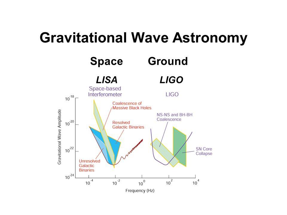 Gravitational Wave Astronomy Space Ground LISA LIGO