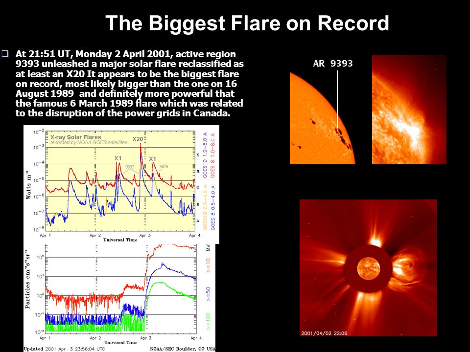 Physical Characteristics of Flares How are Flares Classified? Flares are classified according to the order of magnitude of the peak burst intensity (I