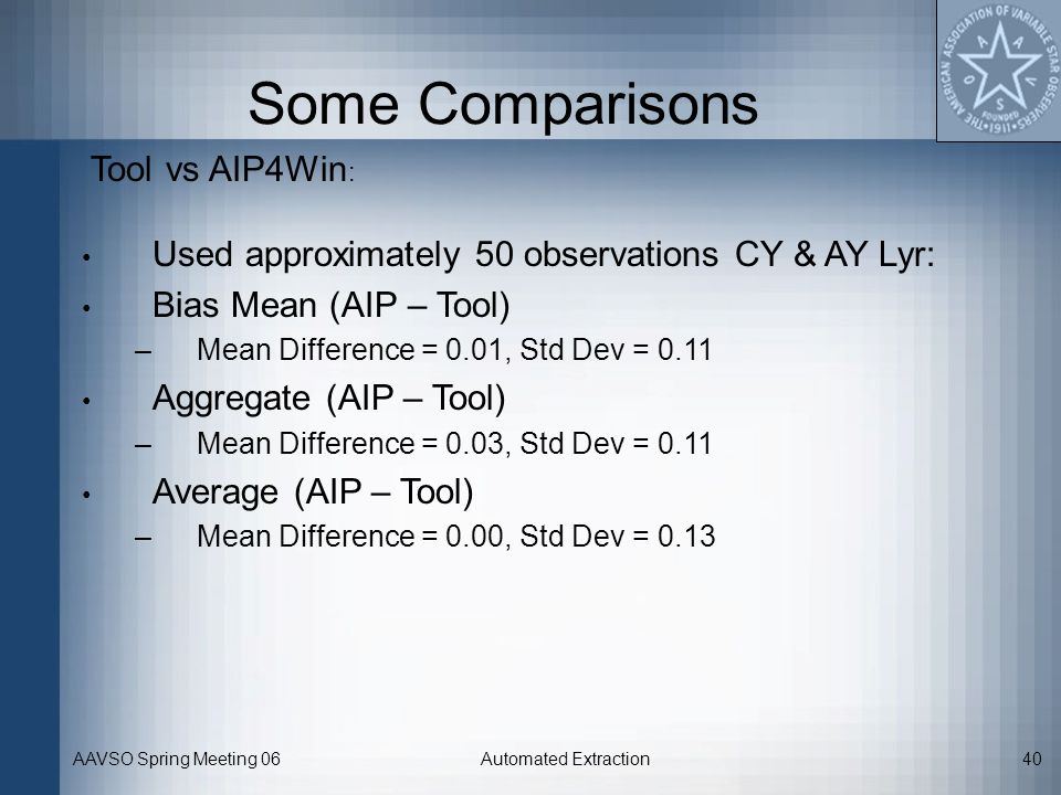 AAVSO Spring Meeting 06Automated Extraction40 Some Comparisons Tool vs AIP4Win : Used approximately 50 observations CY & AY Lyr: Bias Mean (AIP – Tool