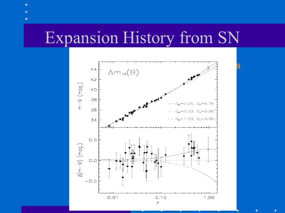 Expansion History from SN 9
