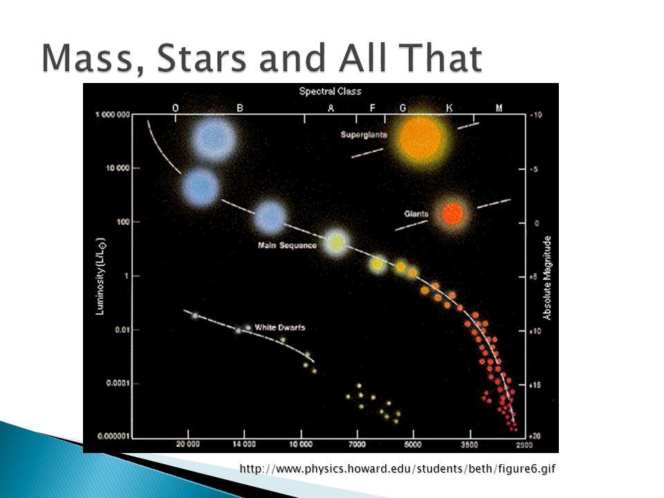 http://www.physics.howard.edu/students/beth/figure6.gif