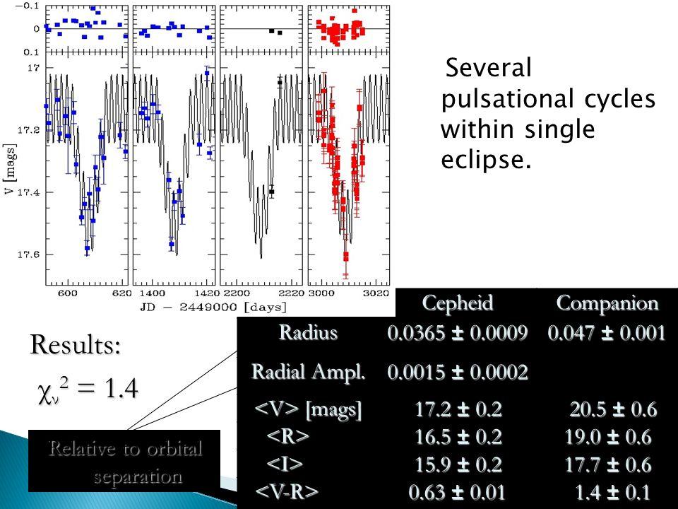 Several pulsational cycles within single eclipse.CepheidCompanionRadius 0.0365 ± 0.0009 0.047 ± 0.001 Radial Ampl.