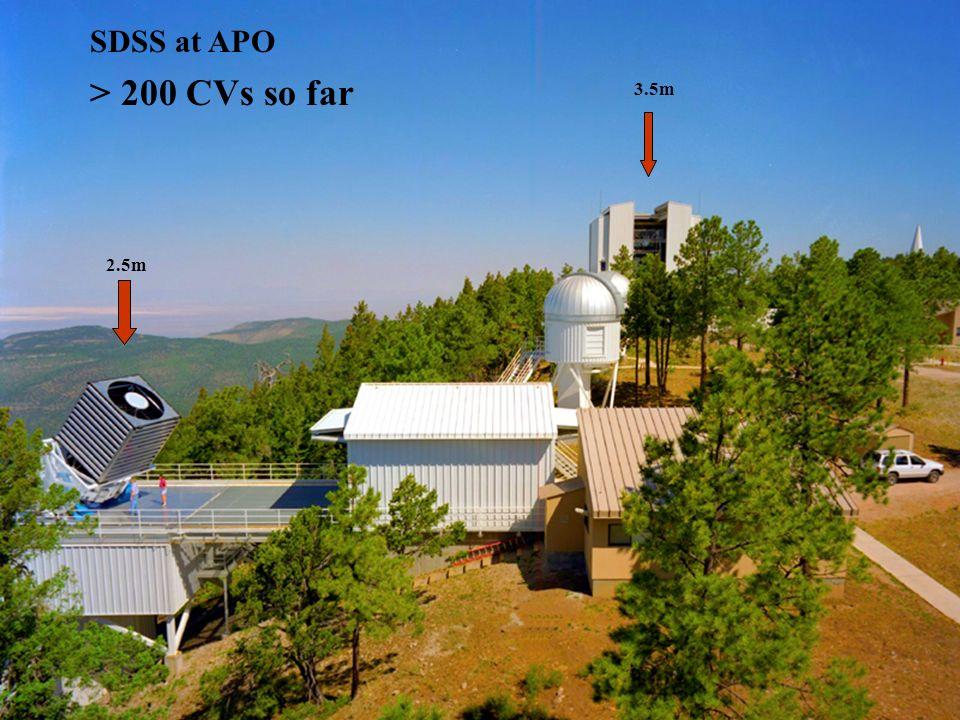 SDSS camera: 30 CCDs 5 filters: u,g,r,i,z