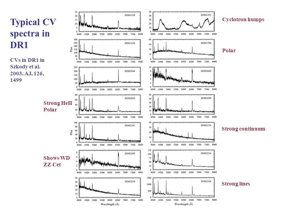 Typical CV spectra in DR1 CVs in DR1 in Szkody et al.