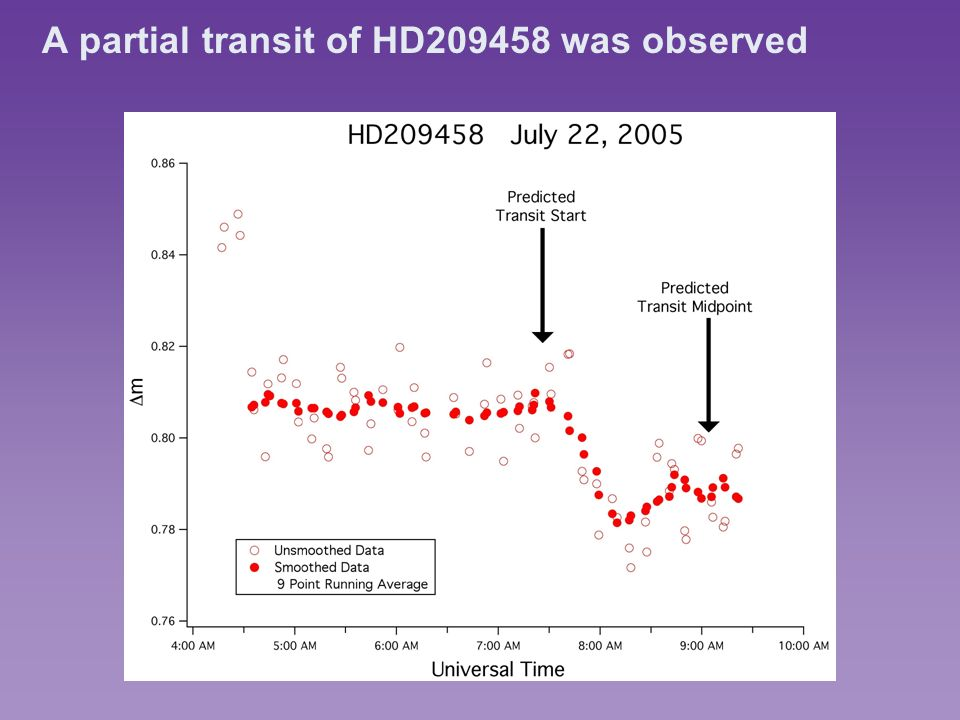 A partial transit of HD209458 was observed