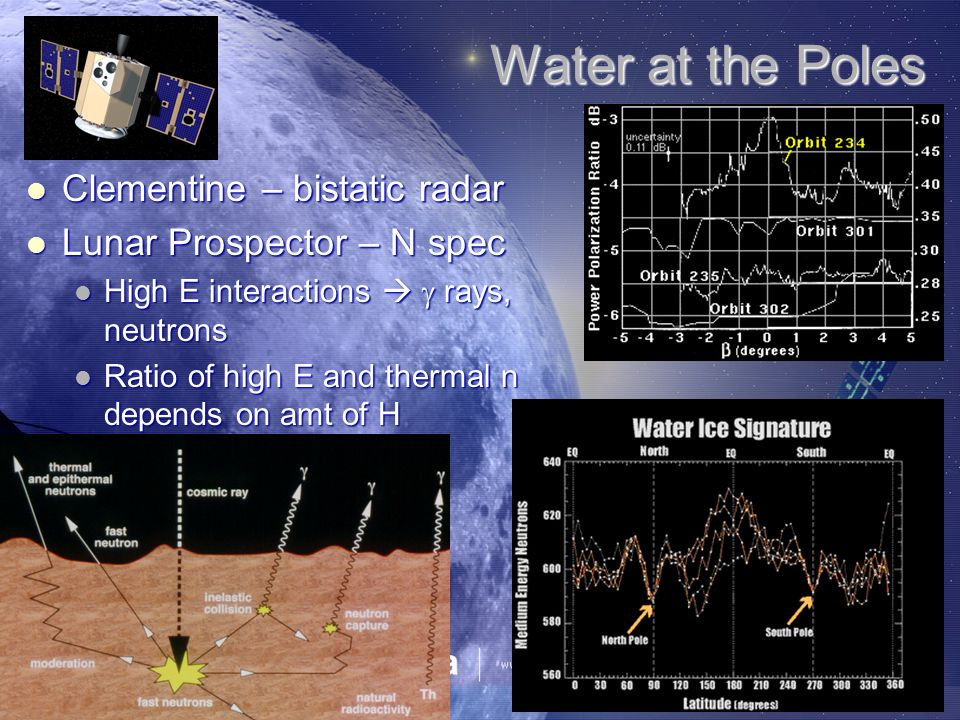 Water at the Poles Clementine – bistatic radar Clementine – bistatic radar Lunar Prospector – N spec Lunar Prospector – N spec High E interactions rays, neutrons High E interactions rays, neutrons Ratio of high E and thermal n depends on amt of H Ratio of high E and thermal n depends on amt of H