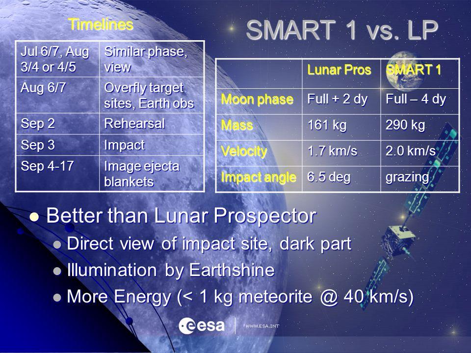 SMART 1 vs. LP Better than Lunar Prospector Better than Lunar Prospector Direct view of impact site, dark part Direct view of impact site, dark part I