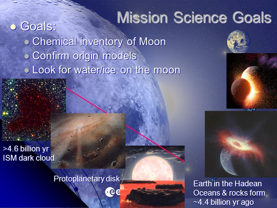 Mission Science Goals Goals: Goals: Chemical inventory of Moon Chemical inventory of Moon Confirm origin models Confirm origin models Look for water/ice on the moon Look for water/ice on the moon Earth in the Hadean Oceans & rocks form ~4.4 billion yr ago >4.6 billion yr ISM dark cloud Protoplanetary disk
