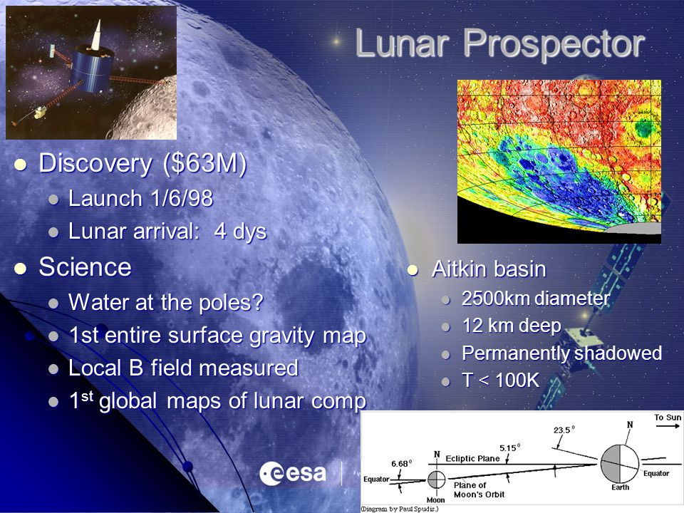 Lunar Prospector Discovery ($63M) Discovery ($63M) Launch 1/6/98 Launch 1/6/98 Lunar arrival: 4 dys Lunar arrival: 4 dys Science Science Water at the