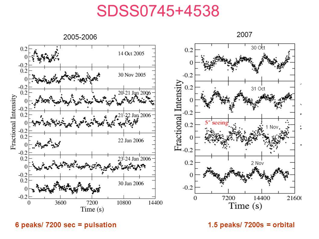 SDSS0745+4538 2005-2006 2007 30 Oct 31 Oct 1 Nov 2 Nov 6 peaks/ 7200 sec = pulsation1.5 peaks/ 7200s = orbital