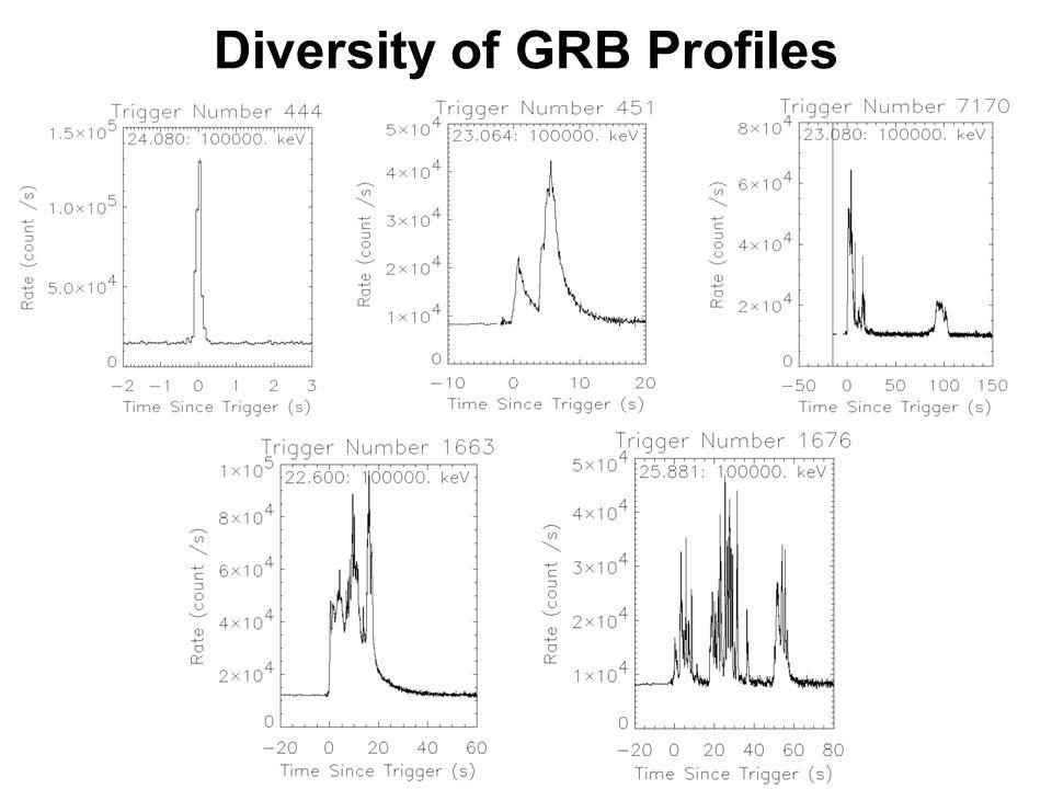 Diversity of GRB Profiles