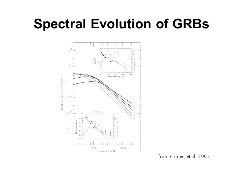 Spectral Evolution of GRBs -from Crider, et al. 1997