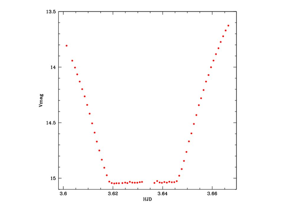 Differential photometry (V-C), (K-C) common Accounts for majority of sky variations Ensemble techniques for higher precision Uses mean comparison: sum(Cmag)/N Reduces error by sqrt(N) (9 comps, 3x less noise contribution from comp star)