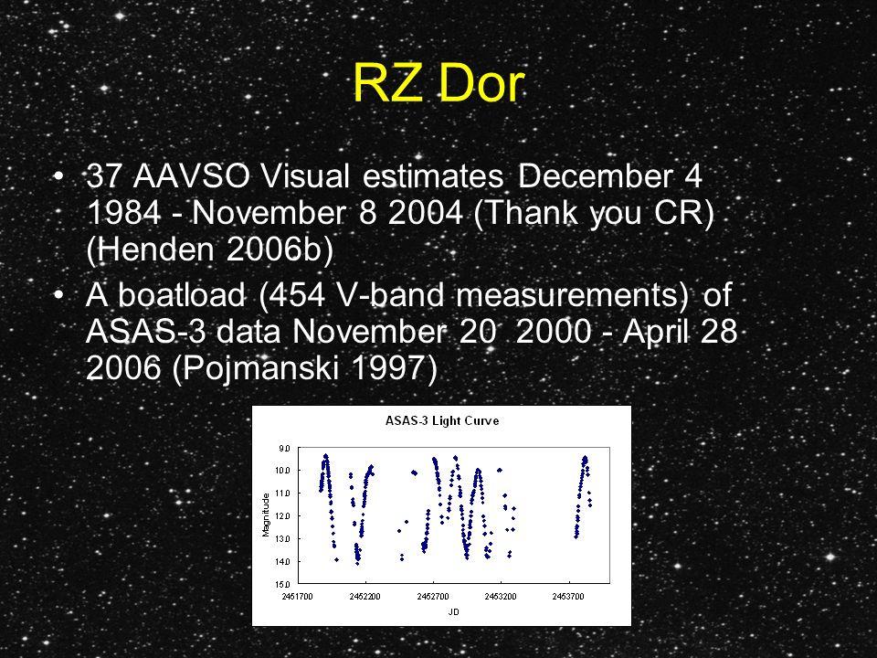 RZ Dor 37 AAVSO Visual estimates December 4 1984 - November 8 2004 (Thank you CR) (Henden 2006b) A boatload (454 V-band measurements) of ASAS-3 data November 20 2000 - April 28 2006 (Pojmanski 1997)